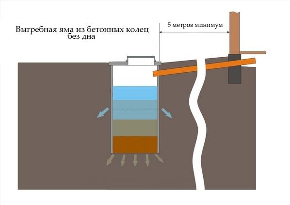 Канализационная яма из бетонных колец своими руками